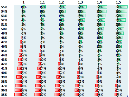 profitability chart