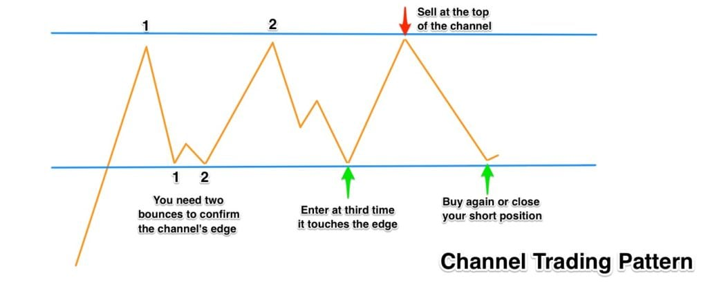 channel-trading-pattern