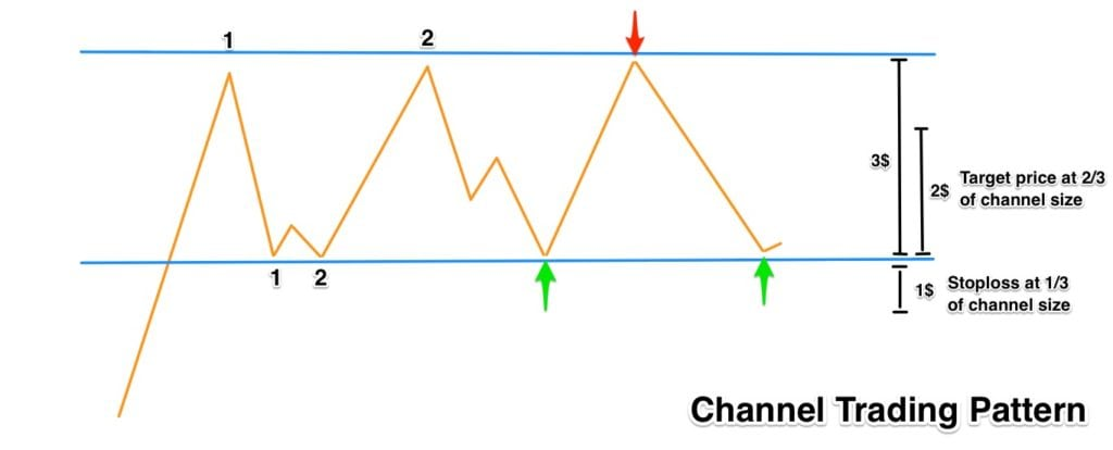 channel-trading-strategy-2