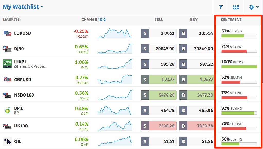 sentiment of other traders