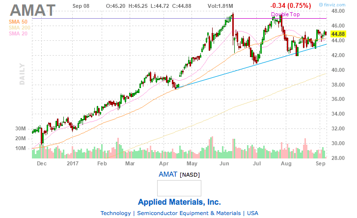AMAT forming a ascending triangle