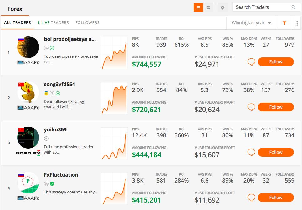 top traders ranked