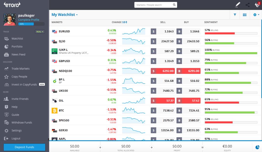 trading view of etoro social trading site