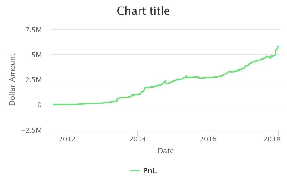 profit chart of tim grittani