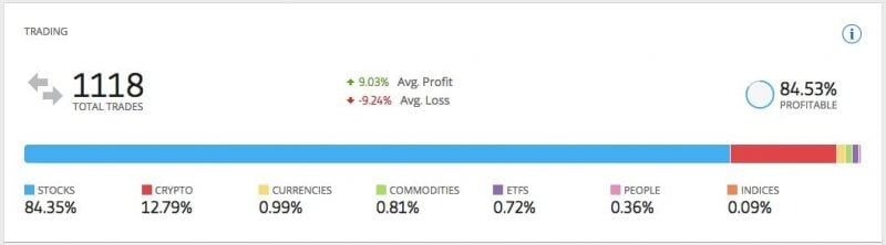 statistics of trading results