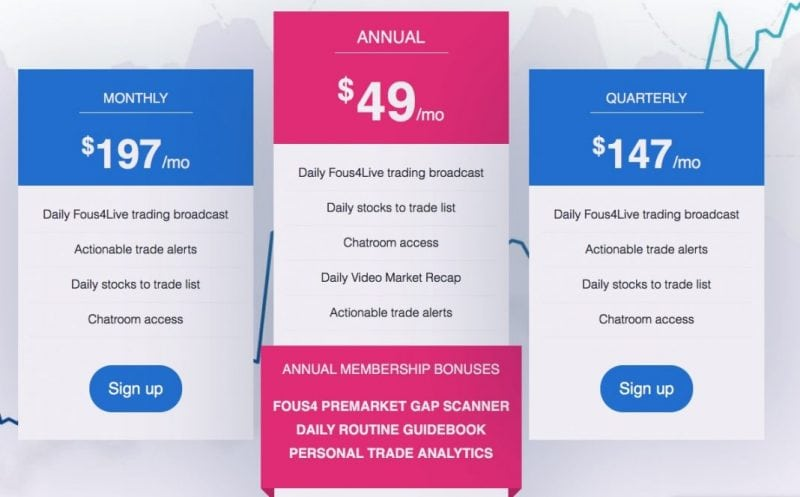 pricing of fousalerts service