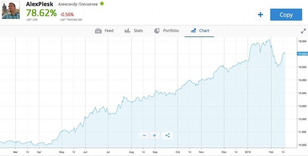 alexplesks trading chart