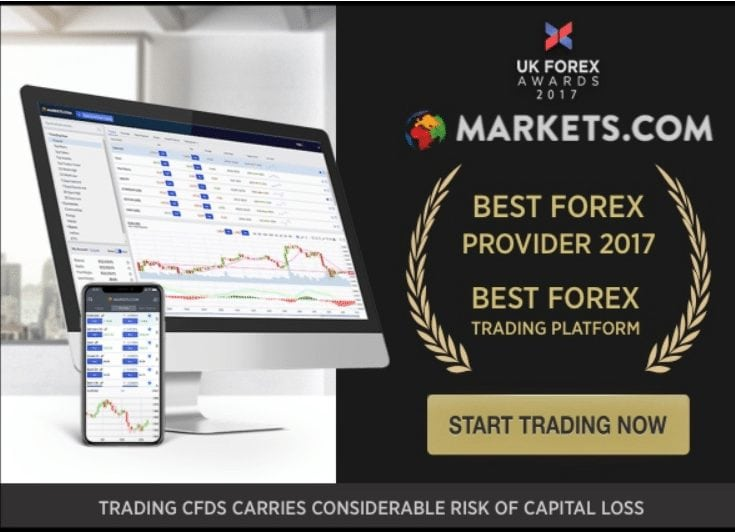 Markets.com award