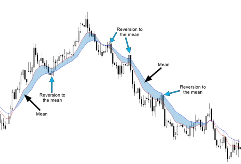Mean reversion trading strategy