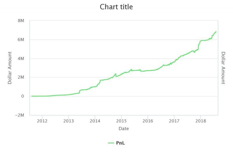 grittani's profit chart