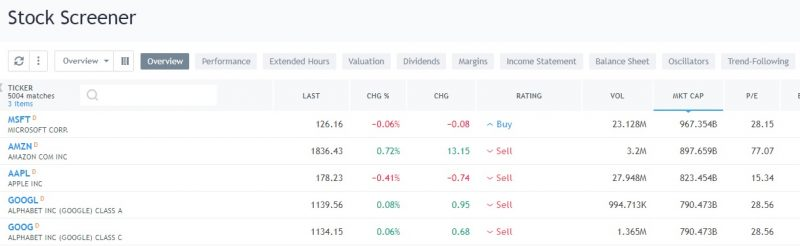 Tradingview Screener Tutorial